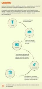 infografico gateway