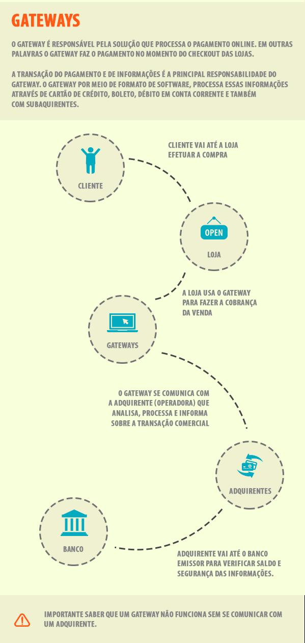 infografico gateway de pgamento