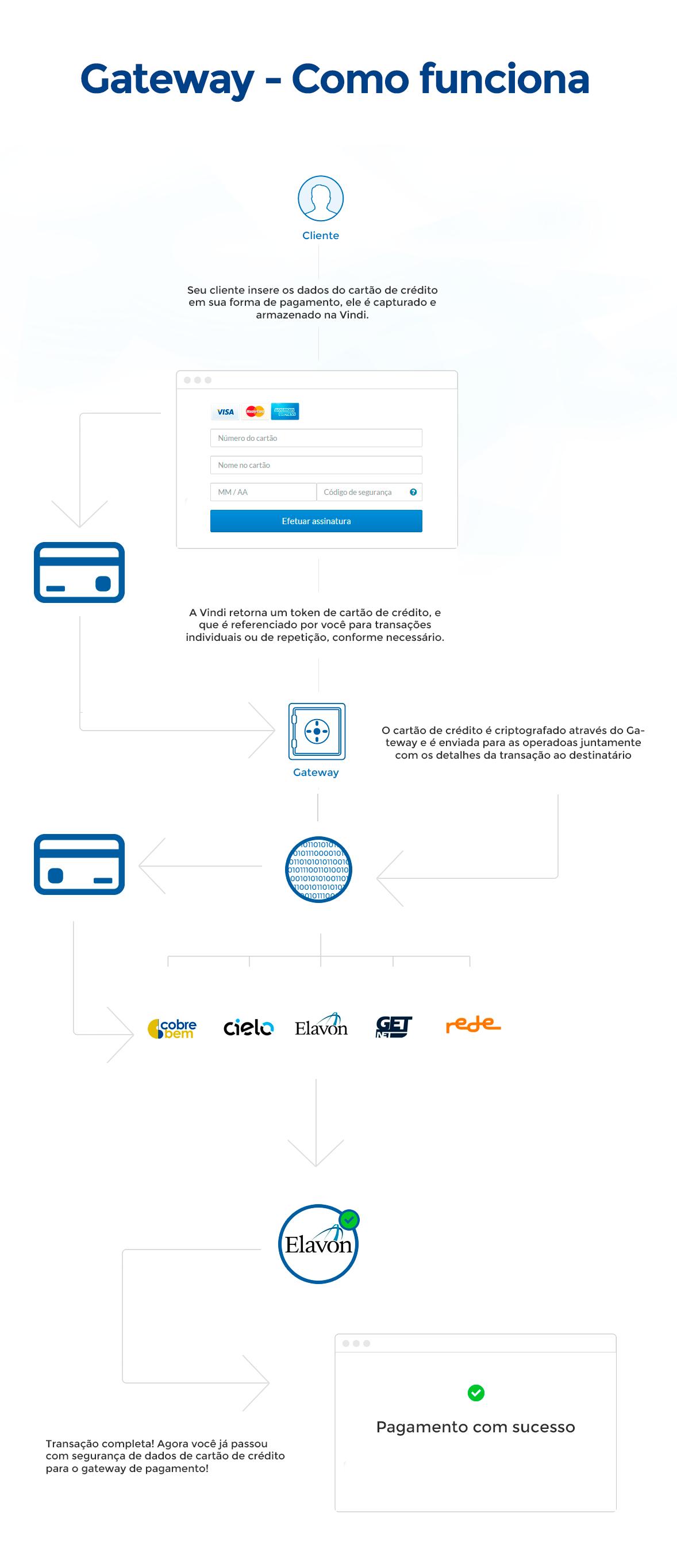 infografico gateway de pagamento