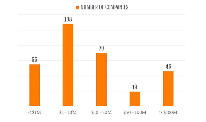 gráfico de receita das empresas na pesquisa feita pela Totango