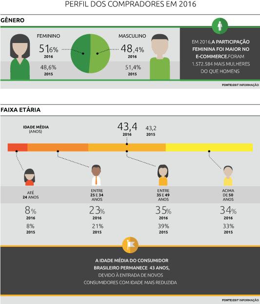 pesquisa e-commerce ebit