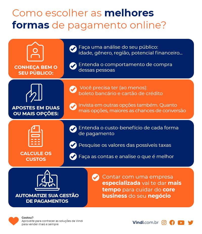 Pagamento Online - como escolher as melhores formas de pagamento? Lista com todos os itens citados no texto diagramados em fundo azul escuro e laranja