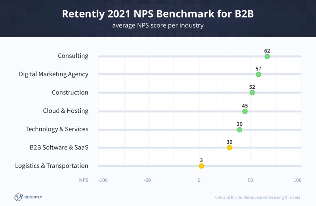benchmark b2b nps