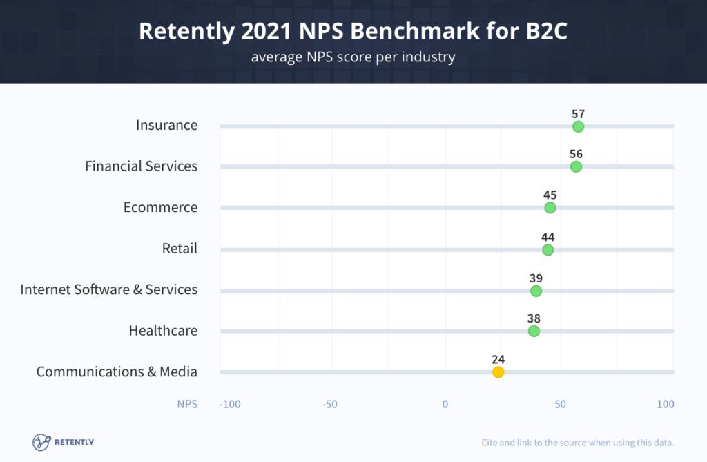 benchmark saas b2c