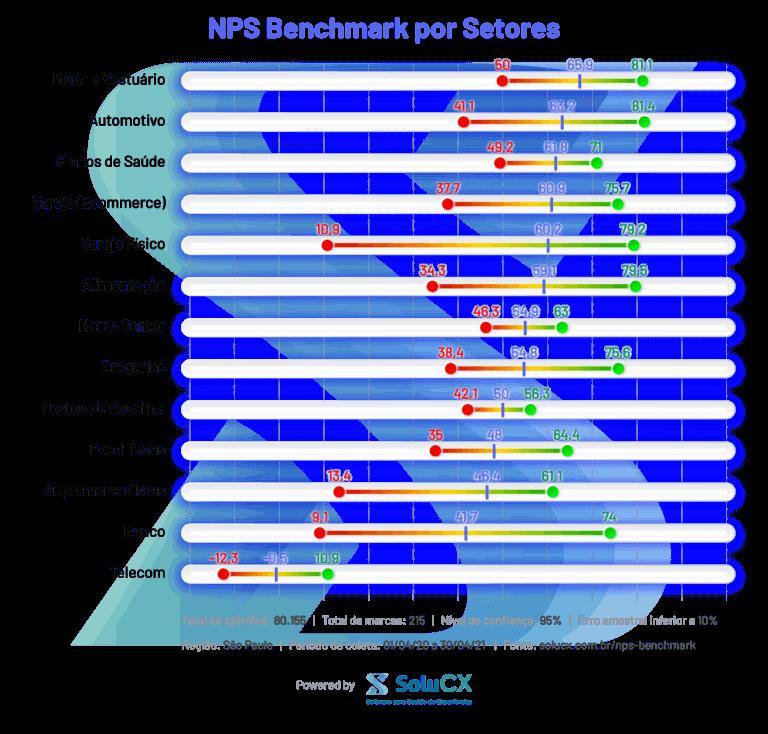 nps benchmark brasil