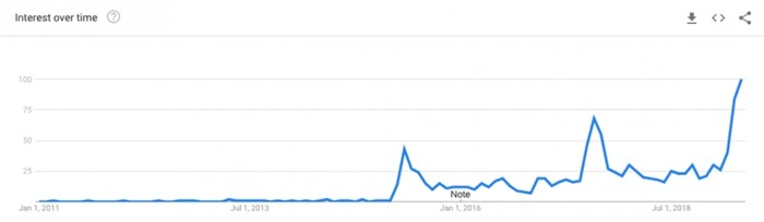 gráfico Google Trends cancelamento HBO