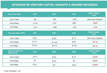 report Venture Capital sobre SaaS
