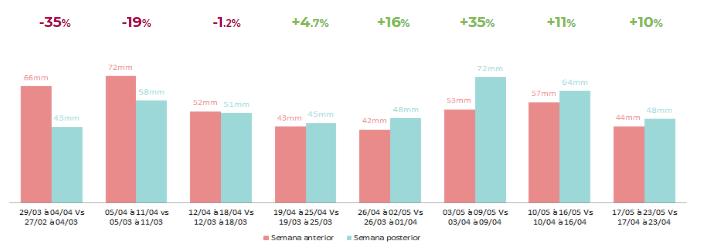 gráfico análise TPV dos segmentos
