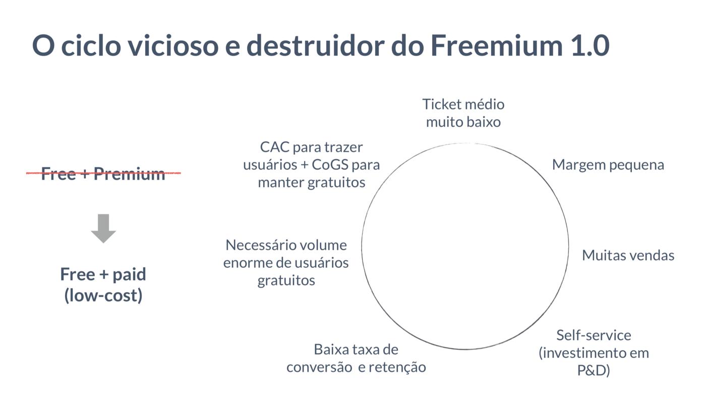 o ciclo do modelo de negócio freemium 1.0