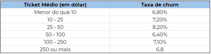 Tabela comparativa de média de churn por ticket médio