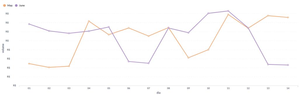 Insights gráfico e-commerce