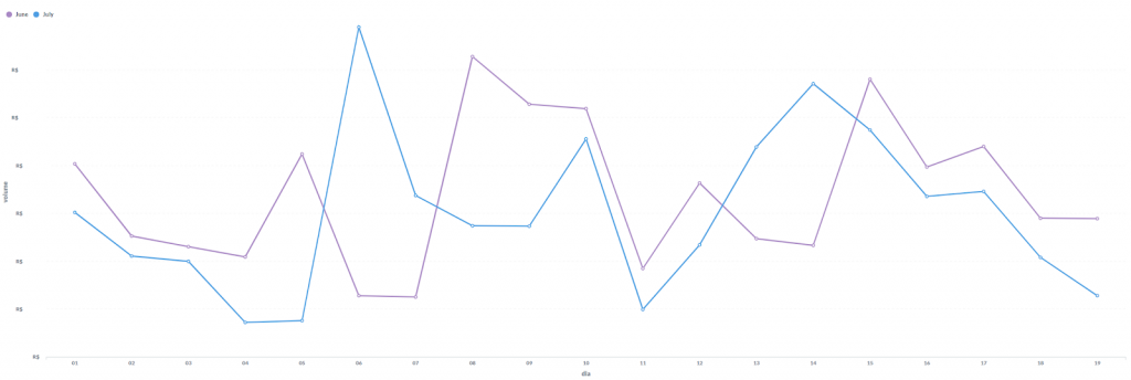Insights gráfico TPV Saas