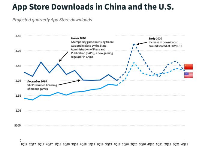 crescimento EUA e China na economia dos apps