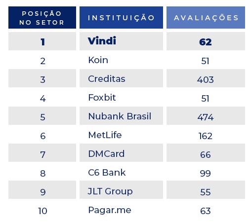 ranking da virtuous company