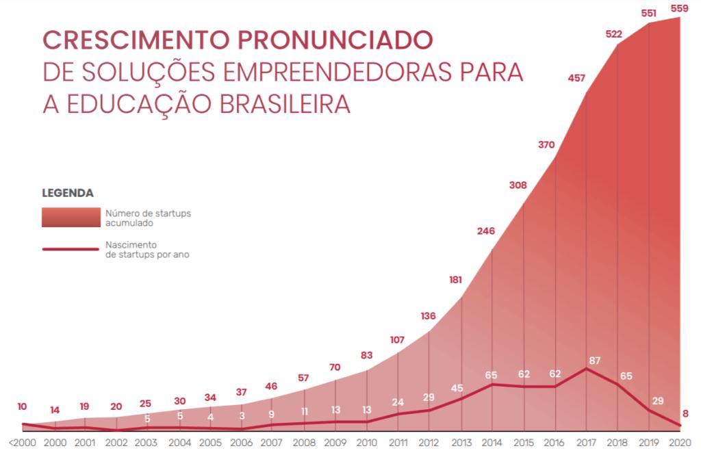 edtechs brasil 2020