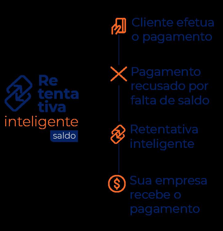 Retentativa Fluxo Cliente