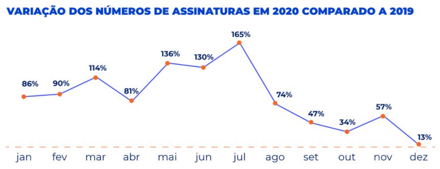 Pesquisa mercado de assinaturas 2021