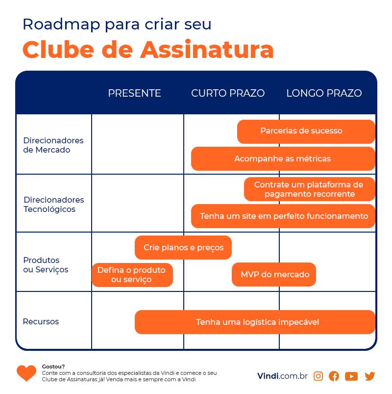 Clube de Assinatura: roadmap com 8 passos para criar o seu. Esquema visual em azul marinho e laranja que exemplifica os 8 passos citados no blogpost.