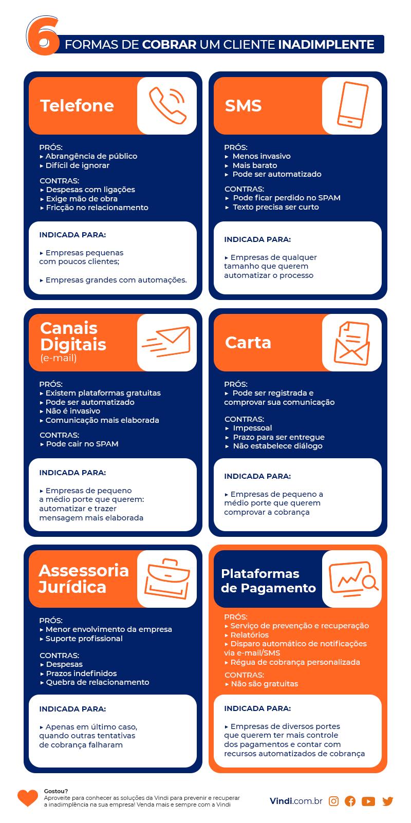 Inadimplência - guia visual com as 6 formas de cobrar um cliente inadimplente.