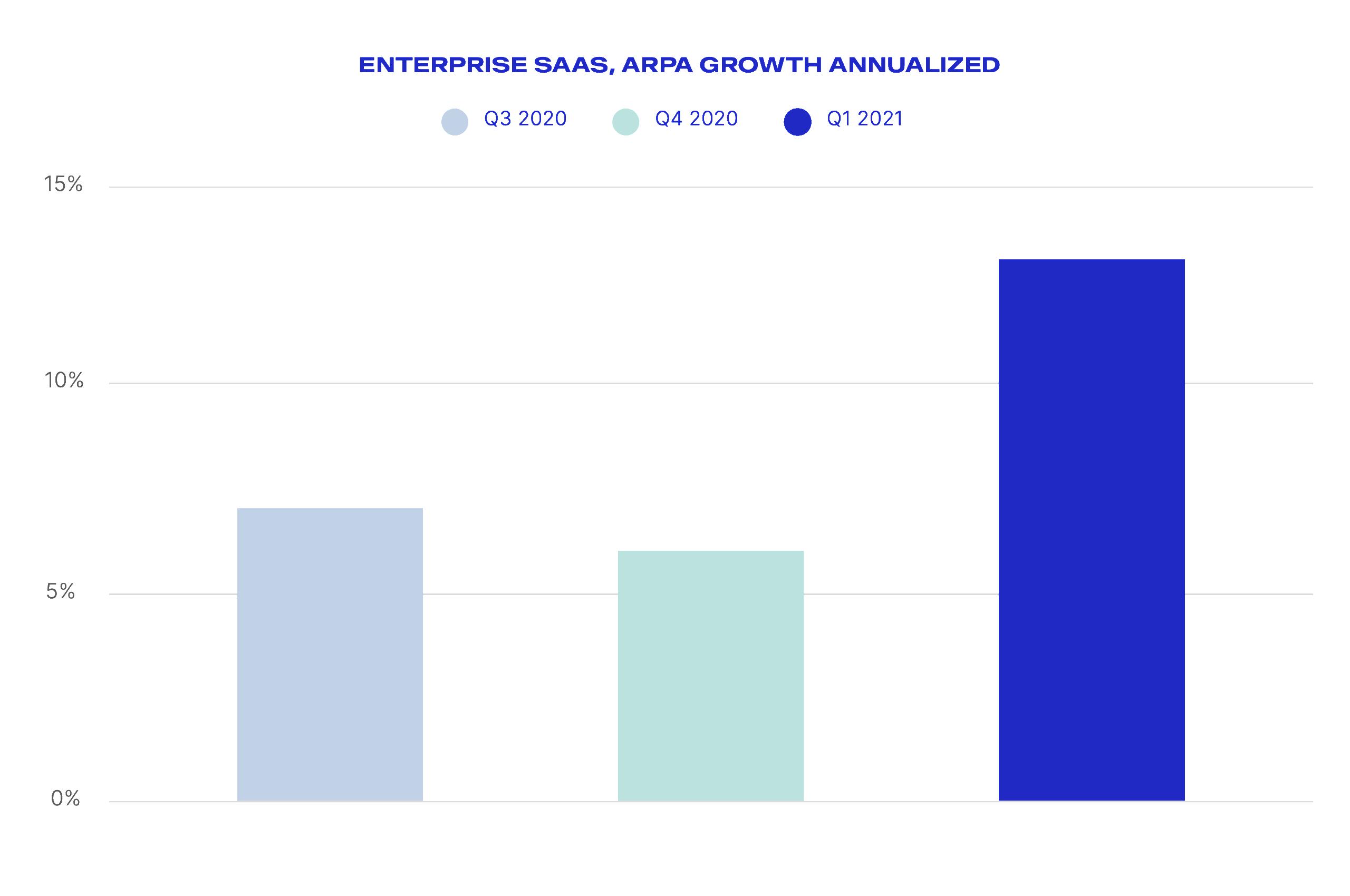 "Imagem do gráfico 'Enterprise SAAS, ARPA Growth annualized"""