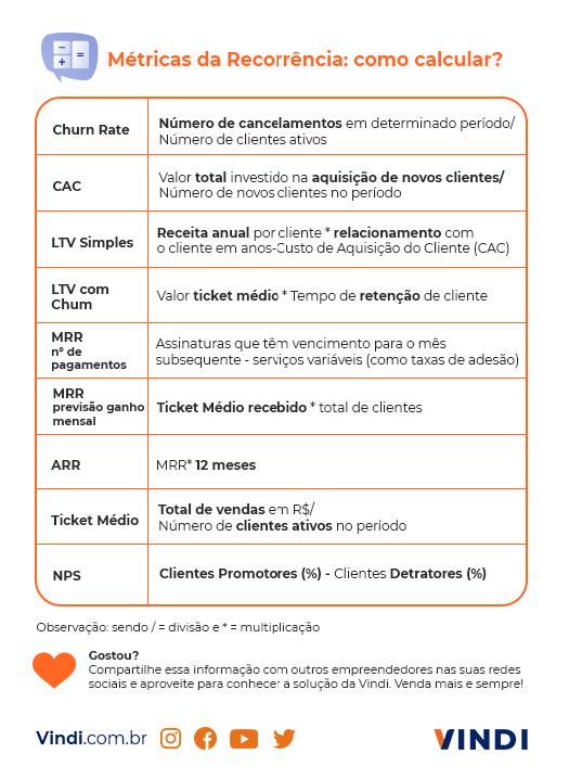 Métricas Recorrentes: resumo das principais fórmulas