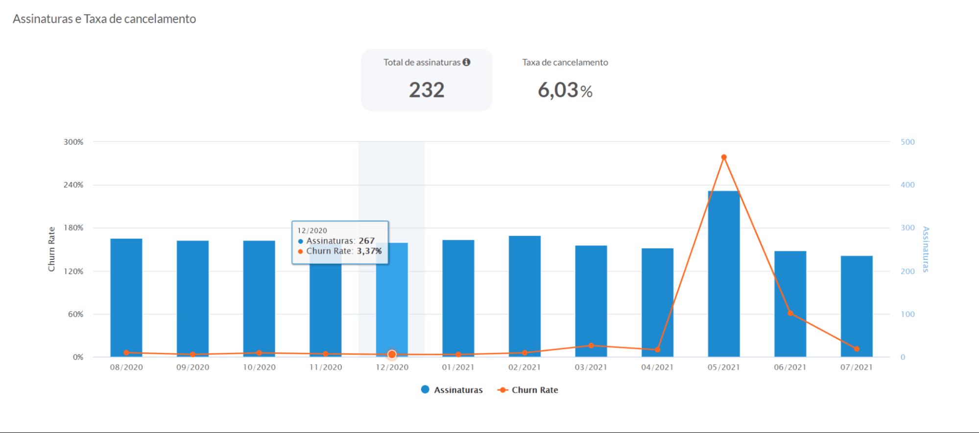 Painel de indicadores - visão do dashboard vindi do gráfico de MRR. Gráfico em barras na cor azul