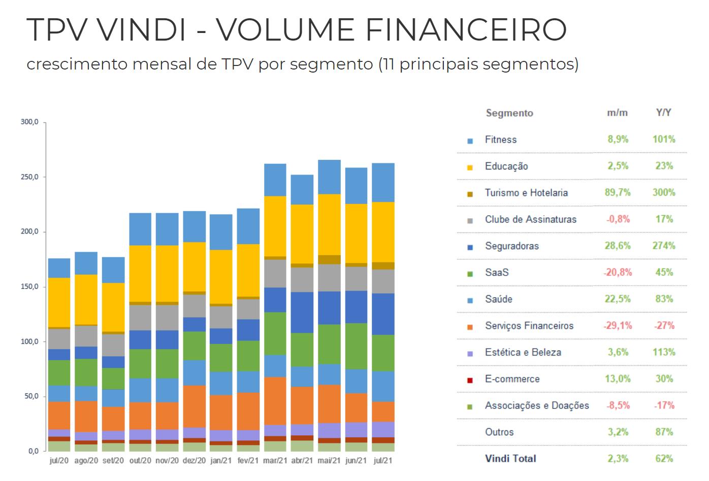 Grafico TPV Vindi - Volume financeiro. Gráfico em barras coloridas mostra o crescimento mensal de TPV por segmento (11 segmentos)