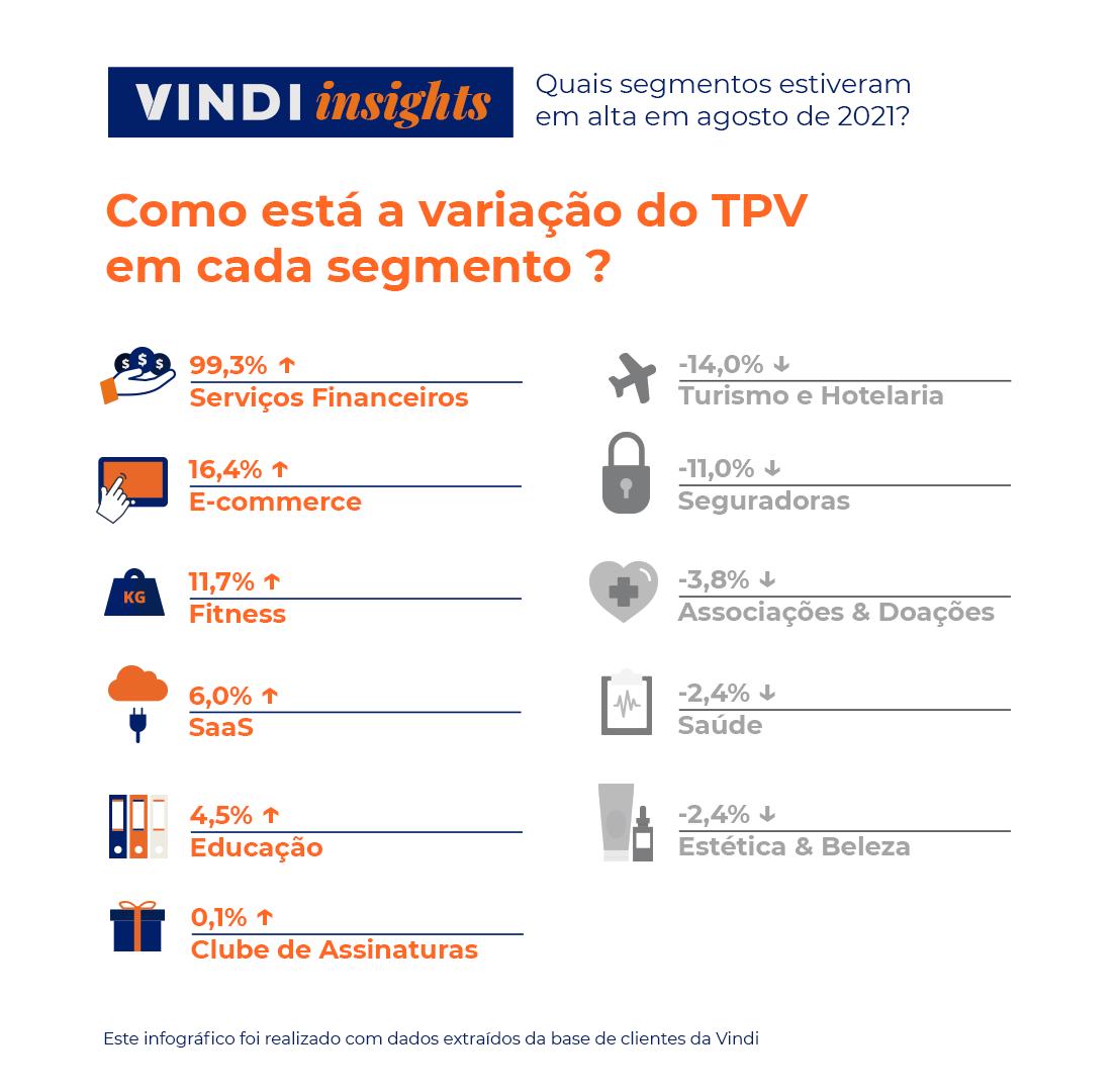 Vindi Insights - Variação de TPV de cada segmento - Os 11 segmentos e suas respectivas taxas de variação. Serviços Financeiros +99,3% / E-commerce +16,4% / Fitness +11,7% / SaaS +6% / Educação +4,5% / Clube de Assinaturas +0,1% / Turismo e Hotelaria -14% / Seguradoras -11% / Associações e Doações - 3,8% / Saúde - 2,4% / Estética & beleza -2,4%