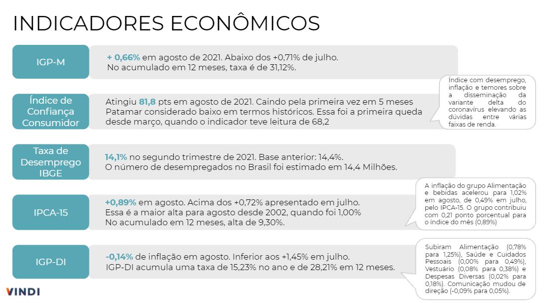 Indicadores Econômicos de agosto. Tabela com dados de IGP-M, Índice de Confiança do Consumidor, Taxa de desemprego, IPCA-15 e IGP-Di