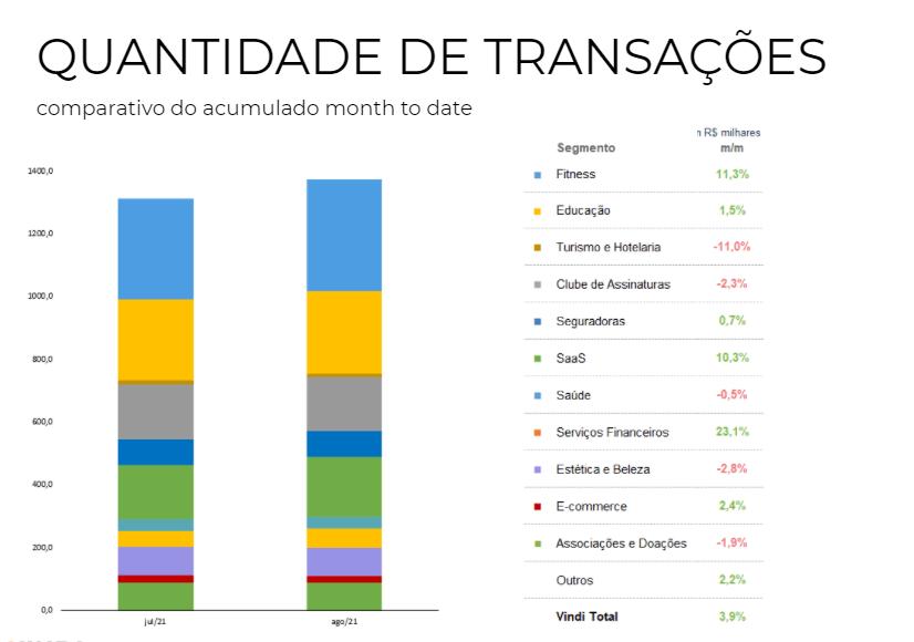 Vindi Insights - Quantidade de Transações - gráfico em barras multicolorido comparando julho e agosto 2021 em 11 segmentos